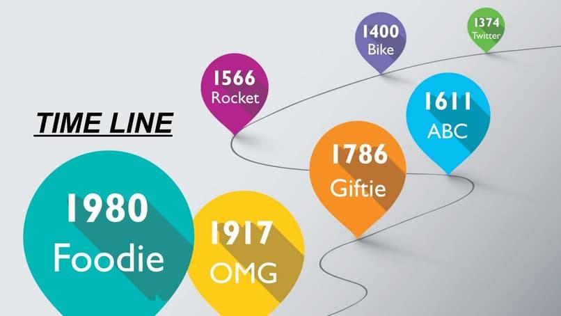 linea de tiempo con timelinejs