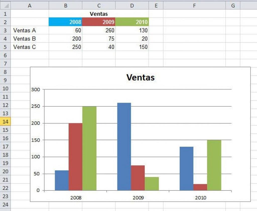 Cómo crear o hacer gráficos con actualización automática en Excel