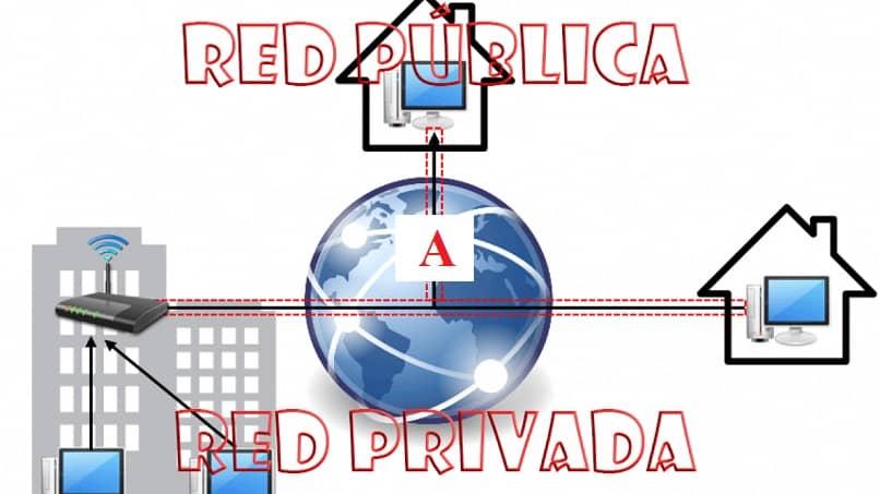 cambiando la red publica a privada